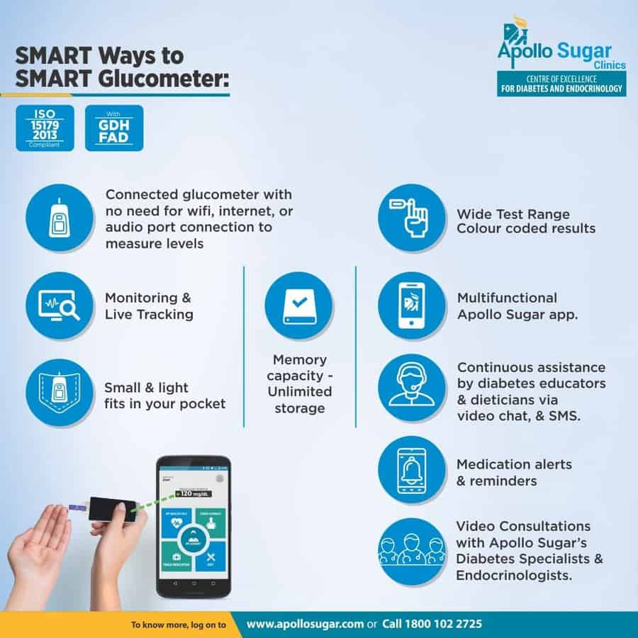 Apollo Sugar Smart Glucometer Kit + Free 100 Gold Plated Test Strips