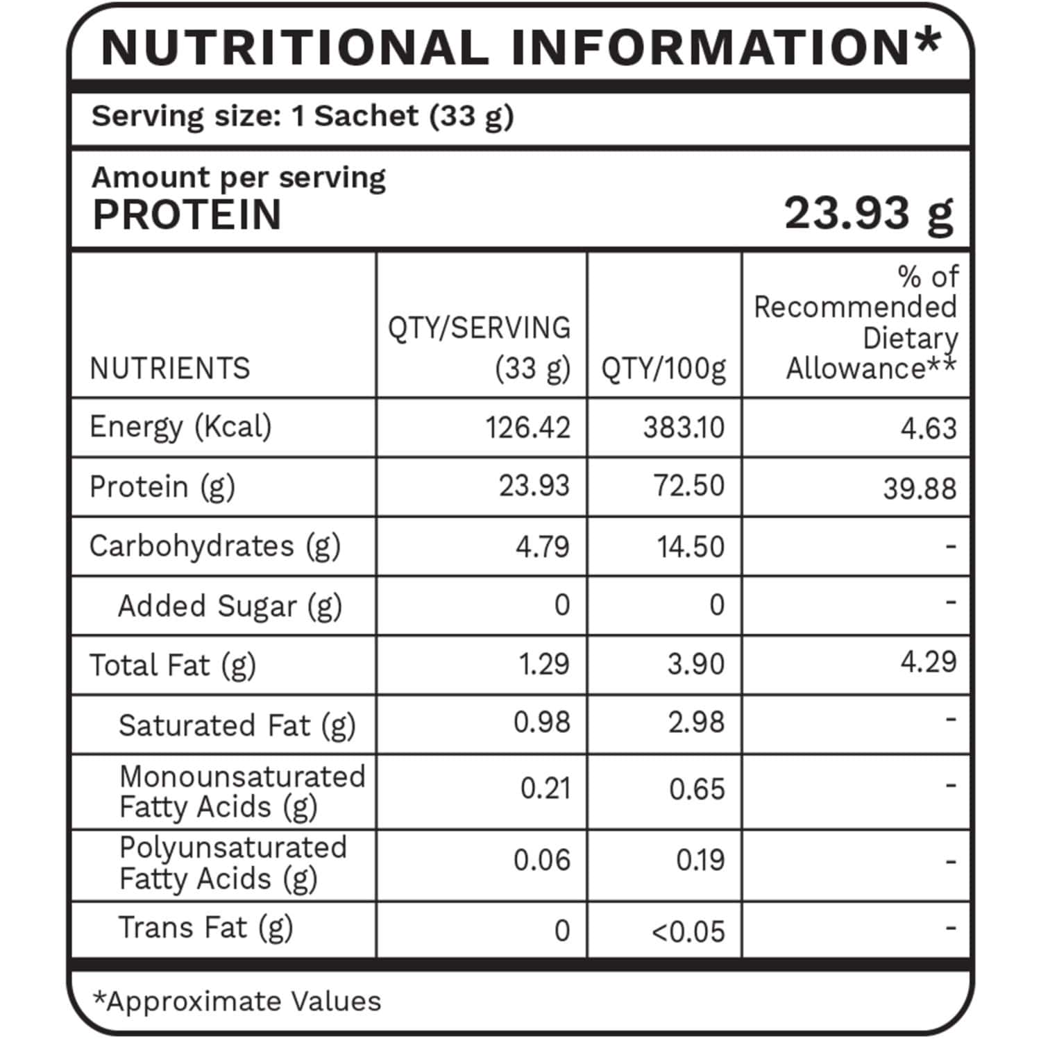 Foodstrong Daily Whey Protein Cold Coffee - 1 Tube (16 Sachets- 529g)